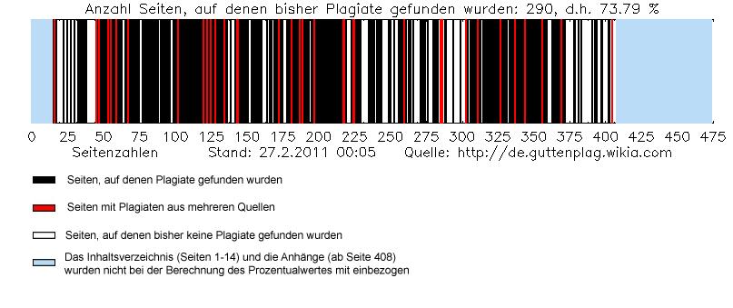 Guttenplag-diagramm-stand-2011-02-27