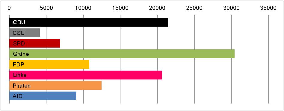 Abbildung 1 Gesamtwortanzahl der Wahlprogramme