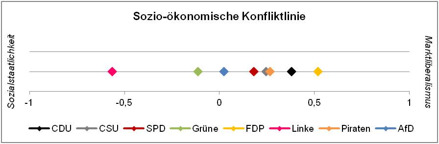 Abbildung 2 programmatische Positionen auf der sozio-ökonomischen Konfliktlinie