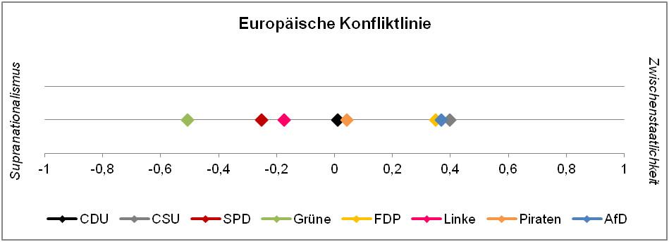 Abbildung 4 programmatische Positionen auf der europäischen Konfliktlinie