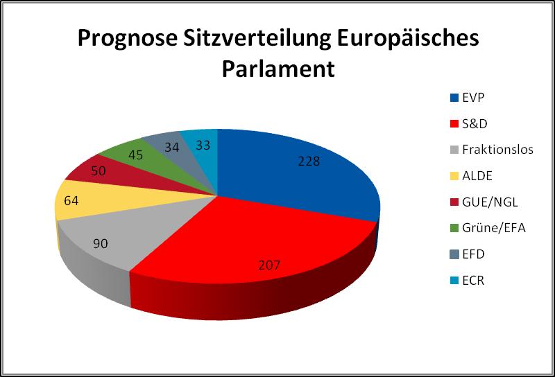 Abbildung1 Aktuelle Prognose zur Europawahl 2014