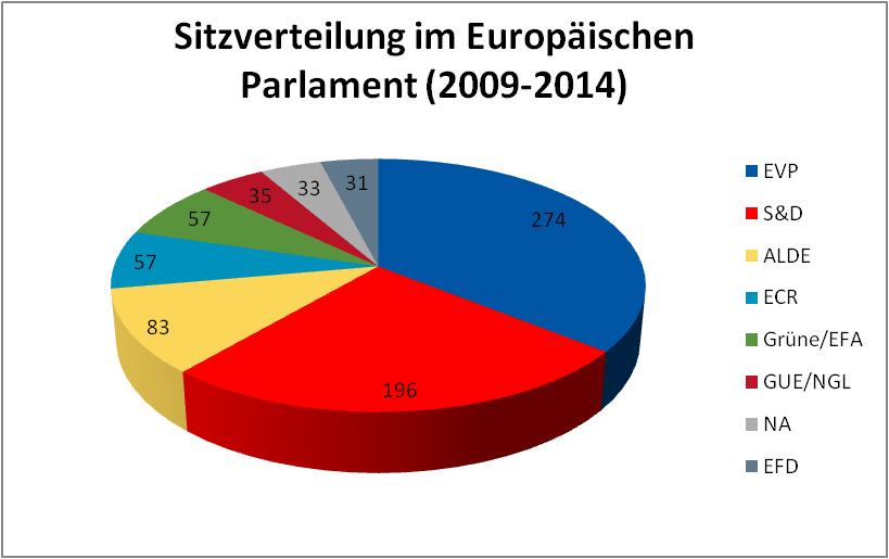 Abbildung1 Aktuelle Zusammensetzung des Europäischen Parlaments (2009-2014)