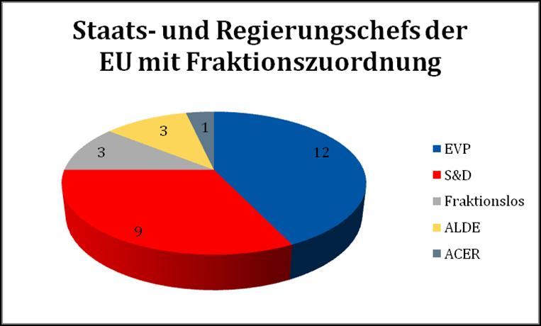 Abbildung2 Aktuelle Zusammensetzung des Europäischen Rates