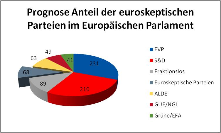 Abbildung2 Euroskeptische Parteien in der EU (2014-2019)