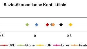 Der DWI zur Europawahl 2014