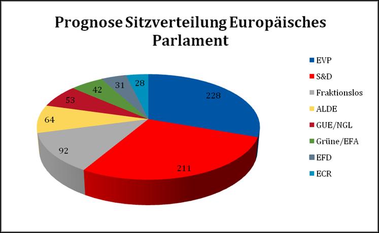 Abbildung3 Prognose Zusammensetzung des Europäischen Parlaments (2014-2019)
