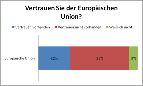 Abbildung3.1Einstellungen der Bürger innerhalb der EU