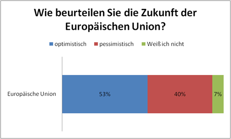 Abbildung3.2Einstellungen der Bürger innerhalb der EU
