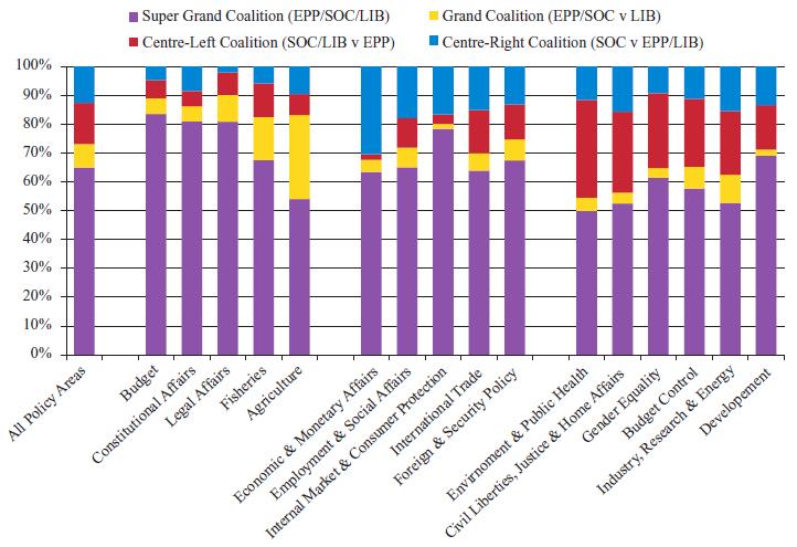 Abb.2Koalitionsmuster in unterschiedlichen Politikfeldern (2009-2014)