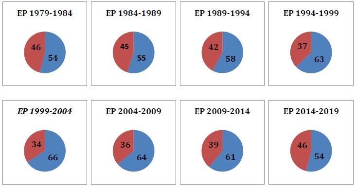 """Abb.3Prozentualer Anteil der """"Großen Koalition"""" zwischen EVP und S&D im EP 1979-2014"""