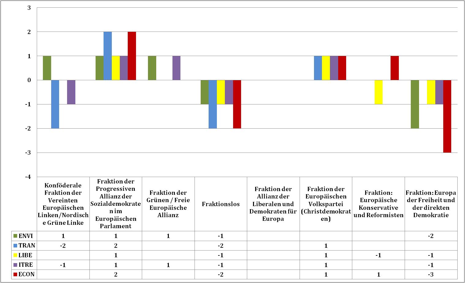 Abb.4 Zusammensetzung ausgewählter Ausschüsse in der achten Legislaturperiode, Angaben in ganzen Sitzen (gerundet)