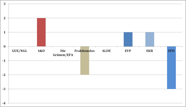 Abb.5 Abweichung (in ganzen Sitzen) im ECON-Ausschuss bei der Zusammensetzung nach Fraktionen (2014)