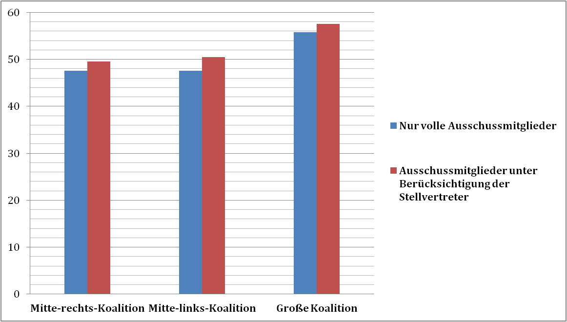 Abb.7 Polarisierung im ECON entlang der Koalitionslager