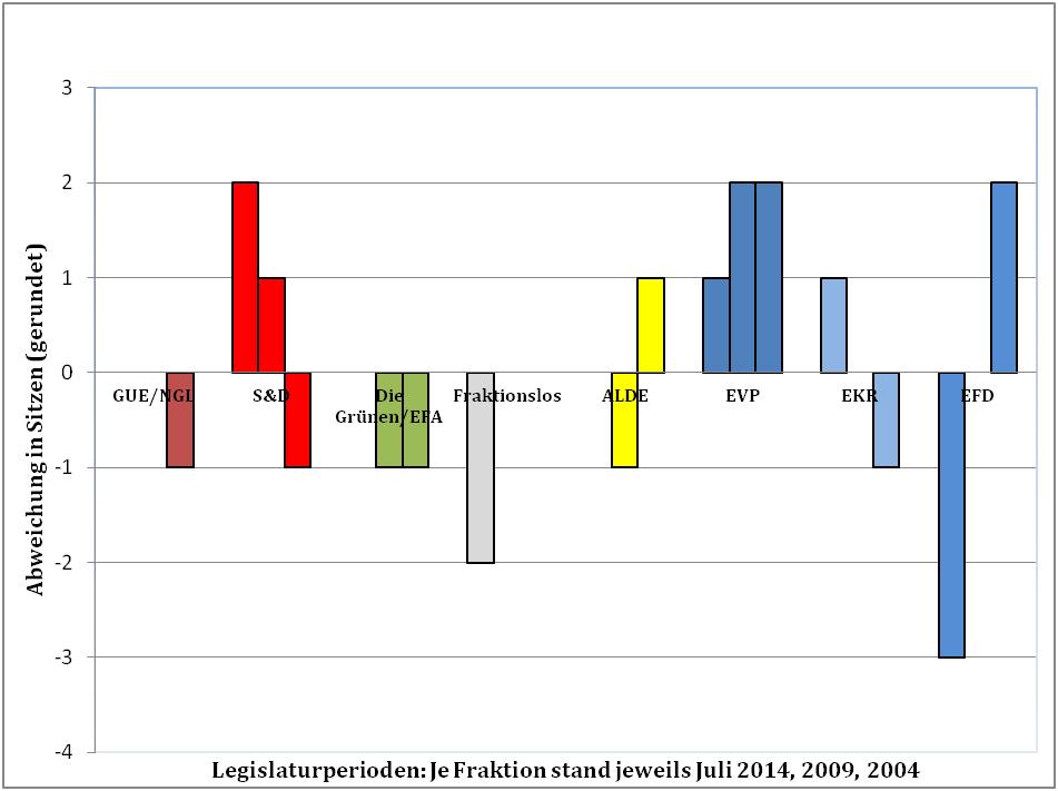 Abb6 Verschiebung der Polarisierung im ECON- Ausschuss (2004-2014)