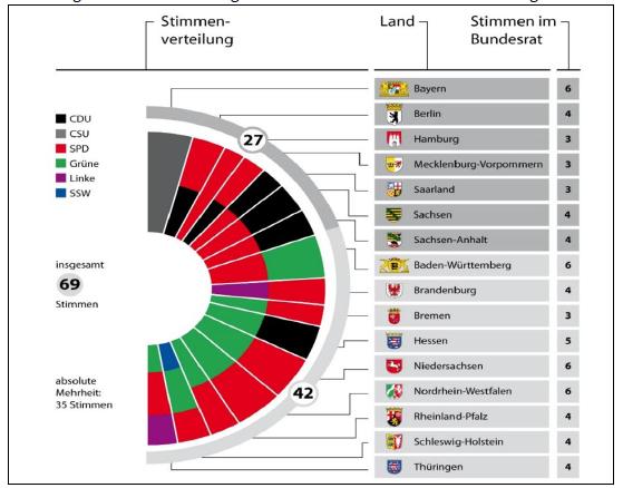 Abbildung 1: Zusammensetzung des Bundesrates und Stimmenverteilung