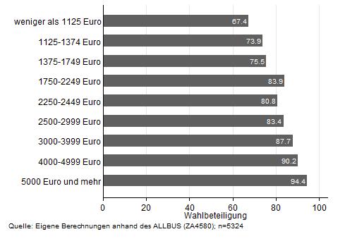 Abbildung 1: Wahlbeteiligung nach Einkommen bei der Bundestagswhal 2009 in Deutschland