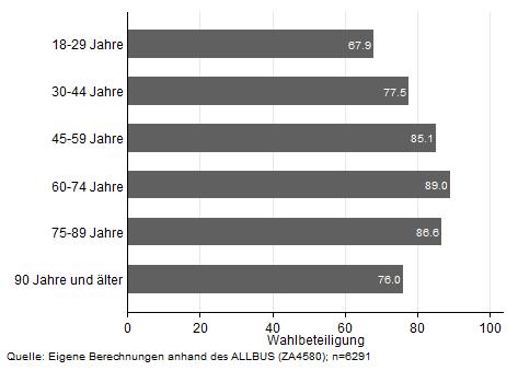 Abbildung 2: Wahlbeteiligung nach Alter bei der Bundestagswahl 2009 in Deutschland