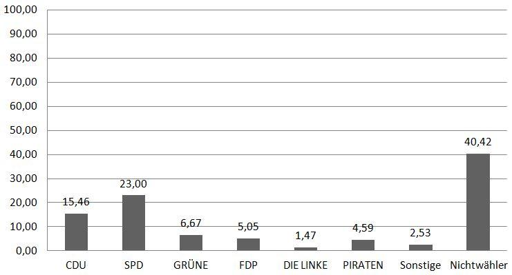 Quelle: Landeswahlleiterin NRW 2012