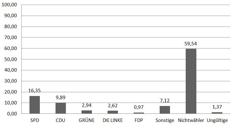 Quelle: Wahlstatistik der Stadt Duisburg