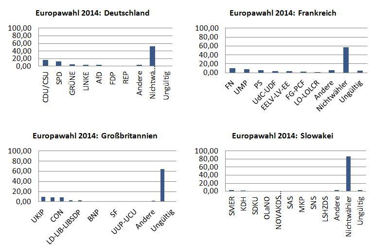 Abbildung 7: Anteil an allen Wahlberechtigten: Europawahl 2014 in ausgewählten Mitgliedsstaaten