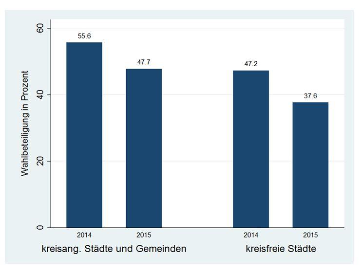 Abb. 1: Wahlbeteiligung 2014 und 2015, gruppiert nach kreisangehörigen Städten und Gemeinden und kreisfreien Städten (ohne Stichwahlen)