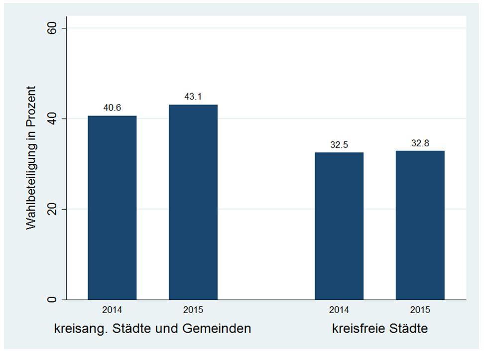 Abb. 2: Wahlbeteiligung in Stichwahlen 2014 und 2015, gruppiert nach kreisangehörigen Städten und Gemeinden und kreisfreien Städten