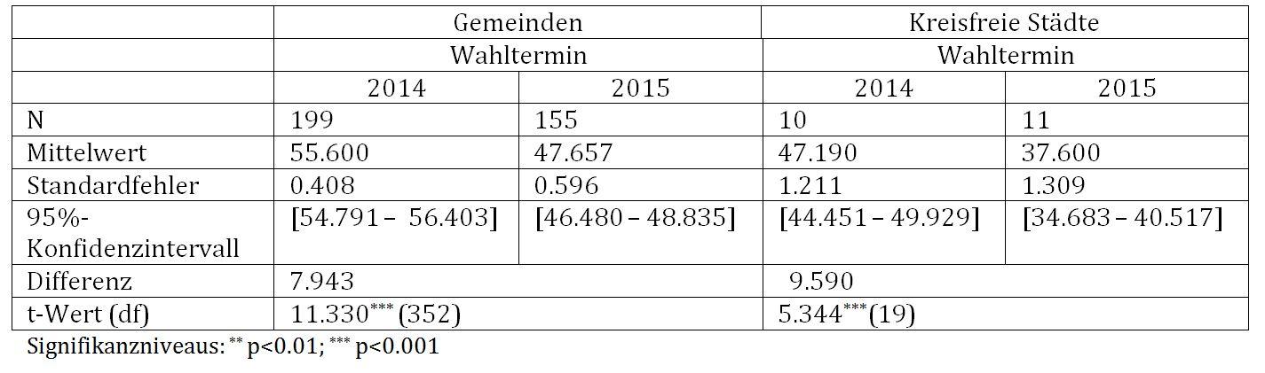 Tab. 1: Wahlbeteiligung in Abhängigkeit von Wahltermin, t-Test für unabhängige Stichproben
