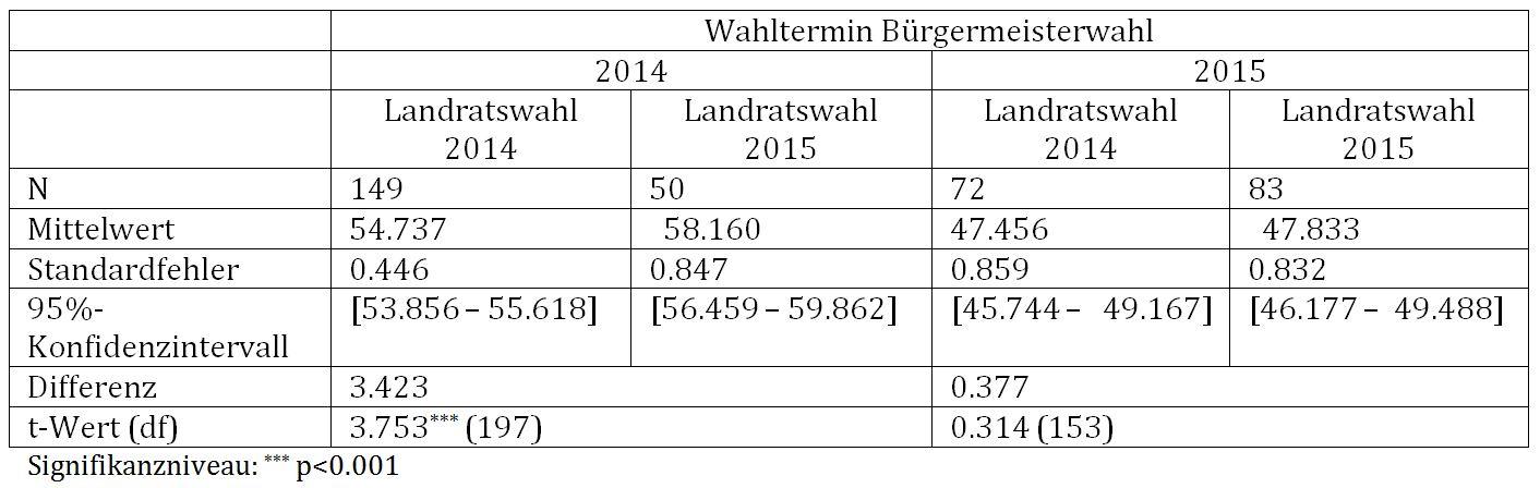 Tab. 2: Wahlbeteiligung in Abhängigkeit von Landratswahlen, t-Test für unabhängige Stichproben
