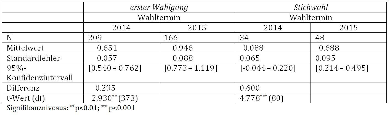 Tab. 3: Durchschnittliche Anzahl der parteiunabängigen Kandidaten in Abhängigkeit des Wahl-termins und Wahlgangs, t-Test für unabhängige Stichproben