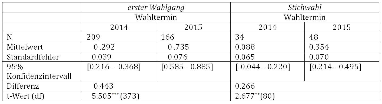 Tab. 4: Durchschnittliche Anzahl echter Einzelbewerber in Abhängigkeit des Wahltermins und Wahlgangs, t-Test für unabhängige Stichproben