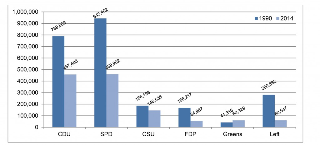 "Source: Own figure. Data: Oskar Niedermayer, ""Parteimitglieder in Deutschland: Version 2015,"" Arbeitshefte aus dem Otto-Stammer-Zentrum No. 25 (2015), http://www.polsoz.fu-berlin.de/polwiss/forschung/systeme/empsoz/schriften/Arbeitshefte/AH-OSZ25.docx (16 November 2015)."