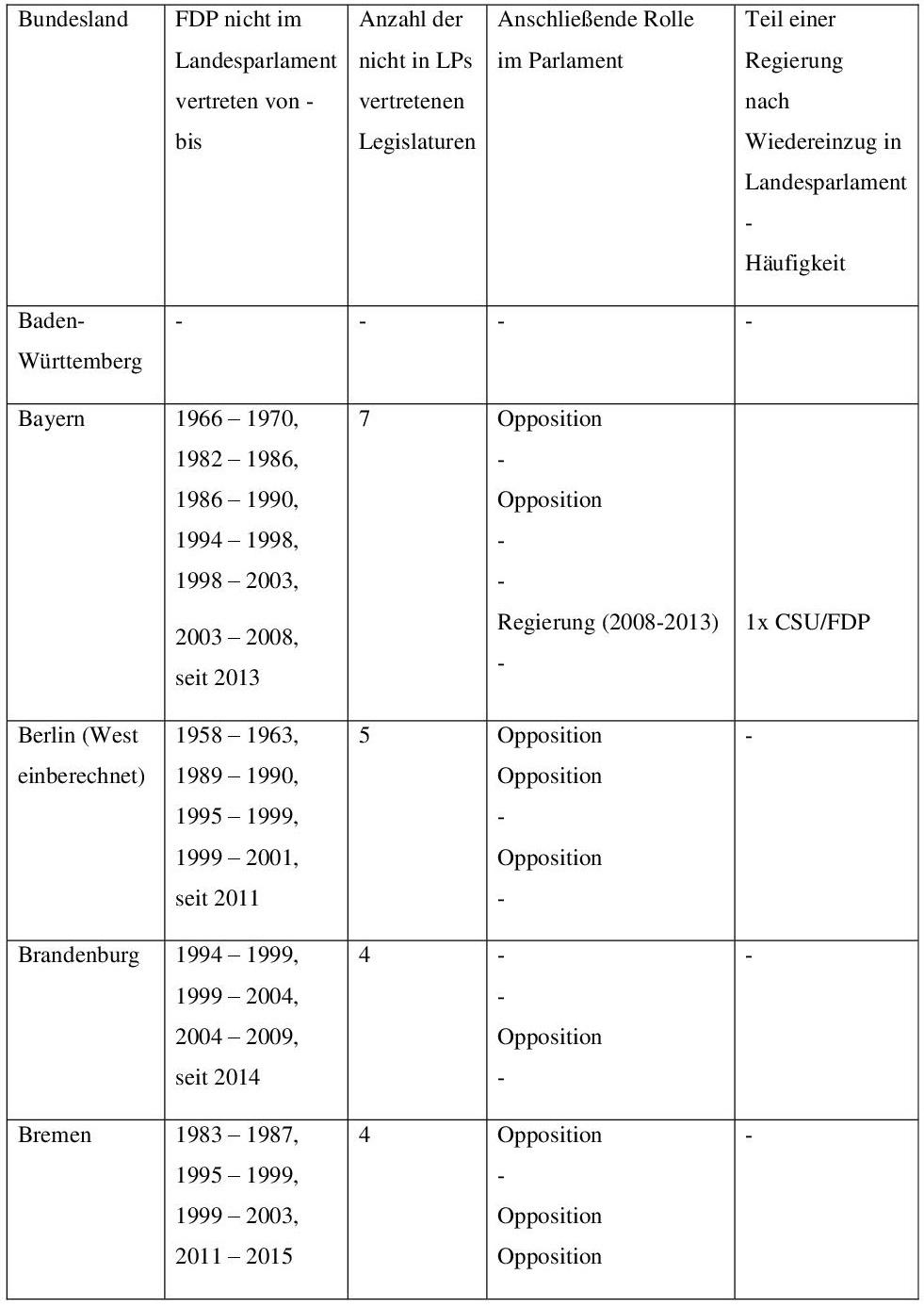 Anhang 1: Die FDP und ihre parlamentarische Existenz 001