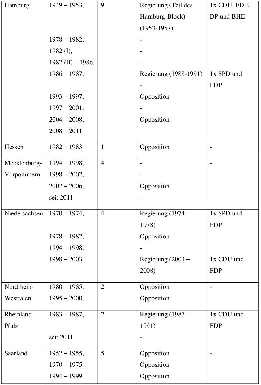 Anhang 1: Die FDP und ihre parlamentarische Existenz 002