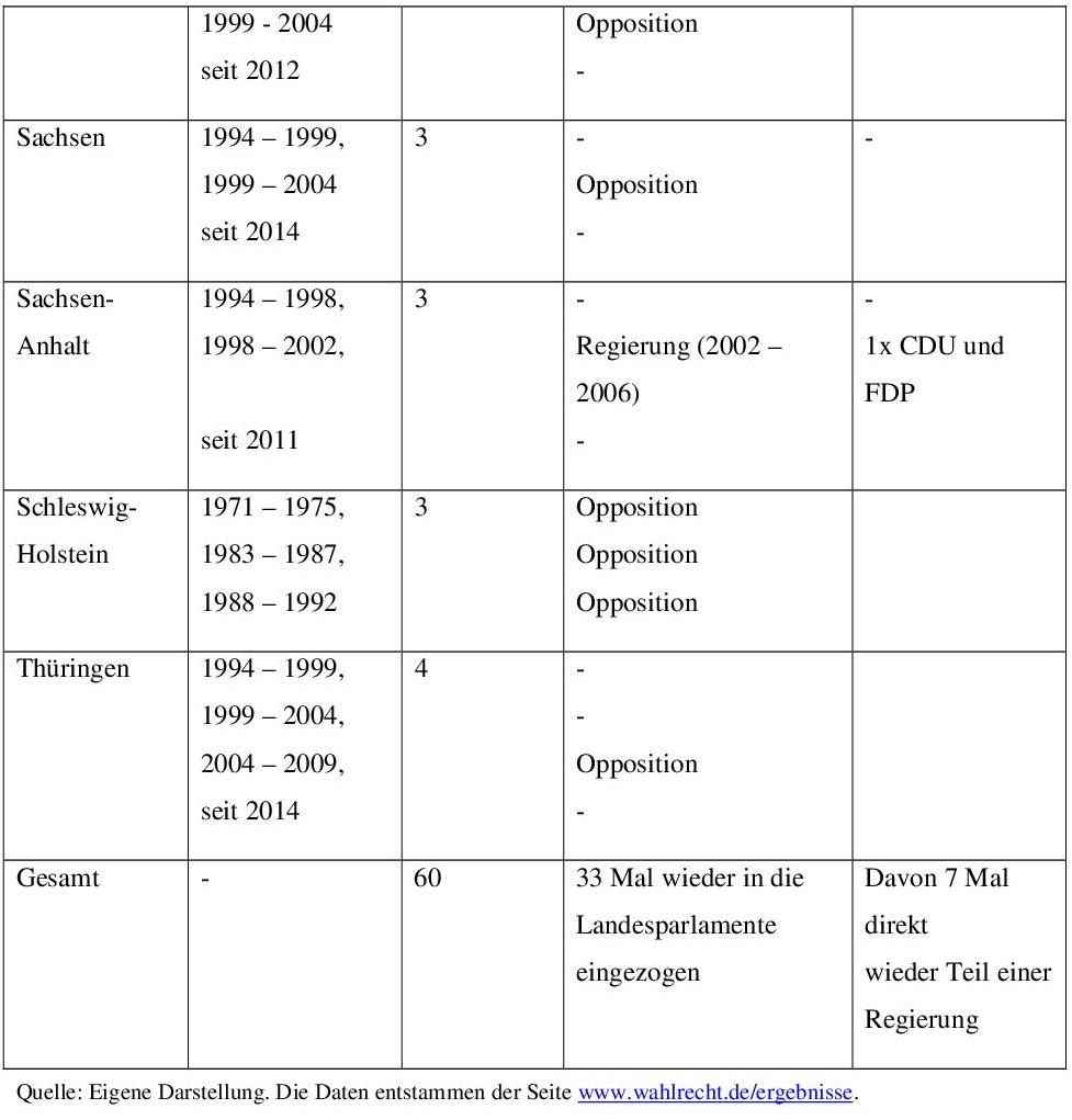 Anhang 1: Die FDP und ihre parlamentarische Existenz 003
