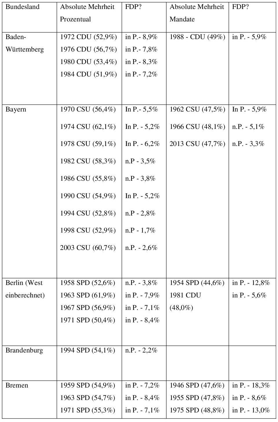 Anhang 2: Die FDP und absolute Mehrheiten 001