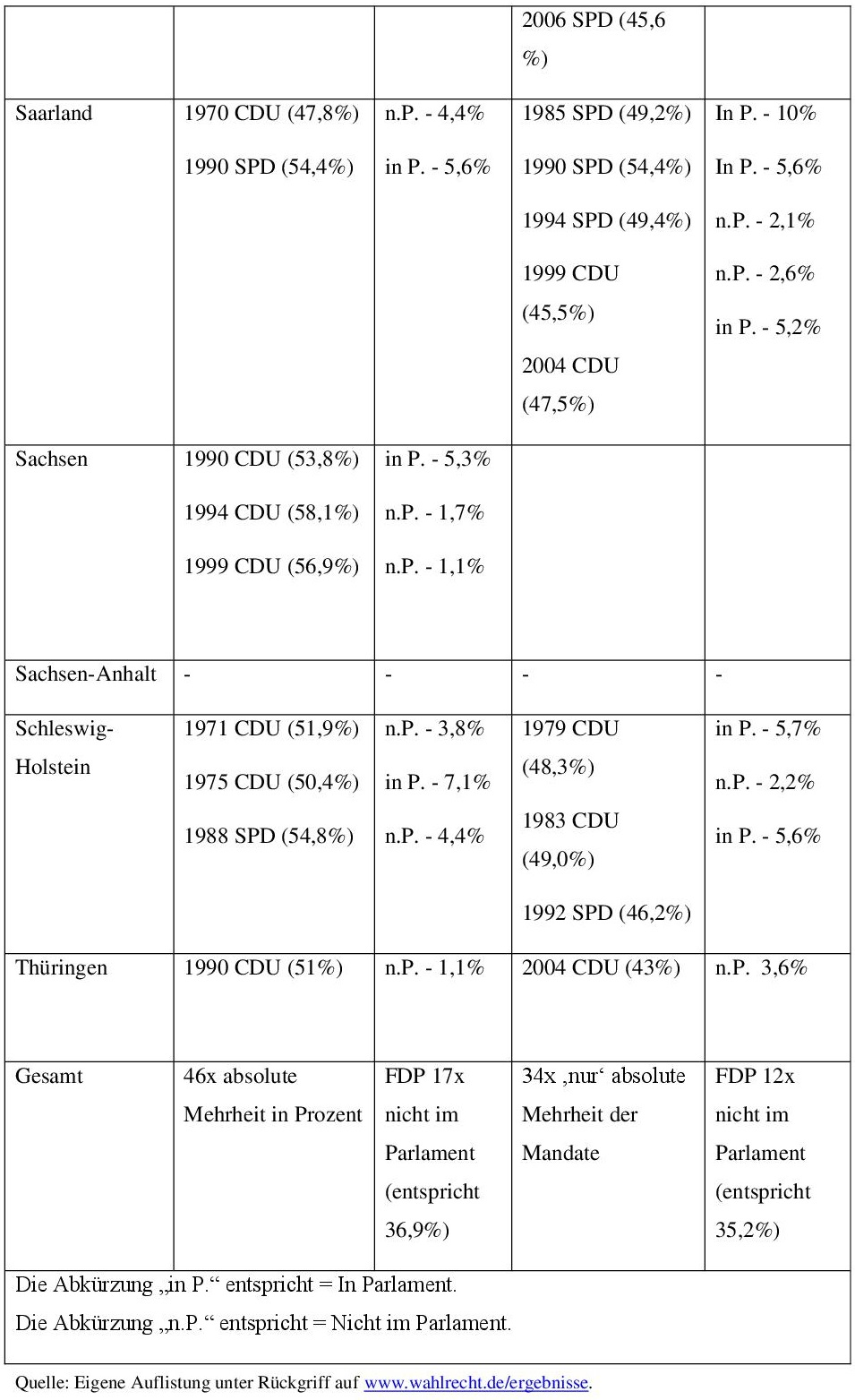 Anhang 2: Die FDP und absolute Mehrheiten 003