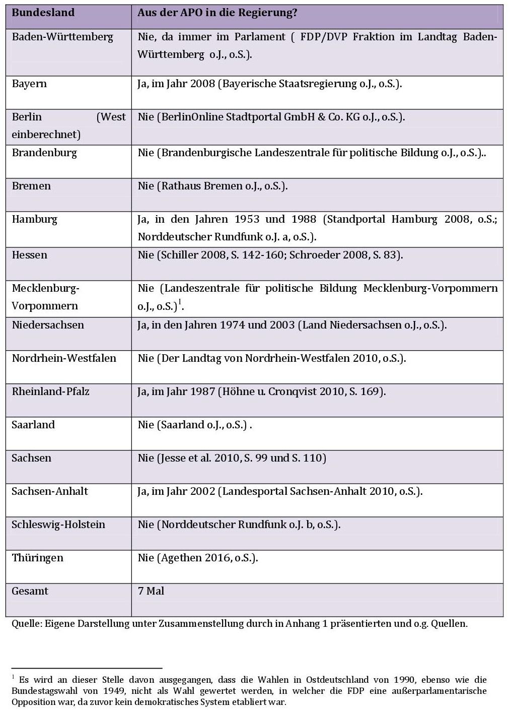 Tabelle 1: Aus der APO in die Regierung?