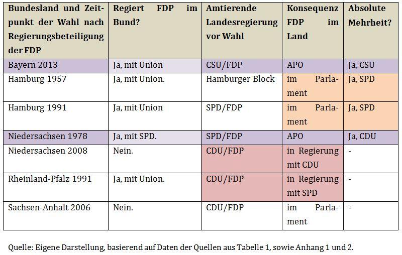 Tabelle 2: Rahmenbedingungen FDP nach Regierungsbeteiligung