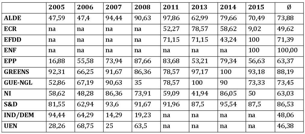 * Für das Jahr 2012 sind keine nach Parteien aufgeschlüsselte Abstimmungsdaten vorhanden. Quelle: VoteWatch Europe, eigene Zusammenstellung