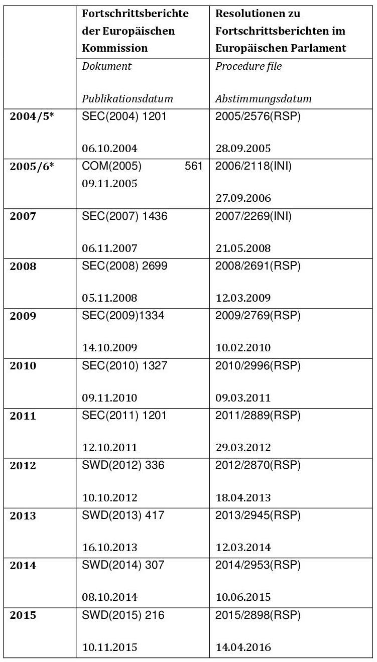 """Quelle: eigene Zusammenstellung * In den Jahren 2005 und 2006 wurden die Resolutionen zu den Fortschrittsberichten etwa ein Jahr nach Veröffentlichung der Fortschrittsberichte beschlossen. Der Fortschrittsbericht 2006 taucht nicht auf, da im Jahr 2006 der sogenannte Eurlings-Report unter dem Titel """"Turkey's progress towards accession"""" eine allgemeiner gefassten Resolution verabschiedete."""