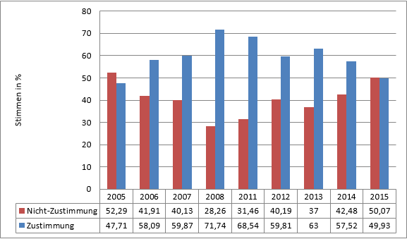 Grafik 2: Zustimmung und Nicht-Zustimmung (Dagegen, Abwesende und Nichtwähler) zu Resolu-tionen zu Fortschrittsberichten im Europäischen Parlament