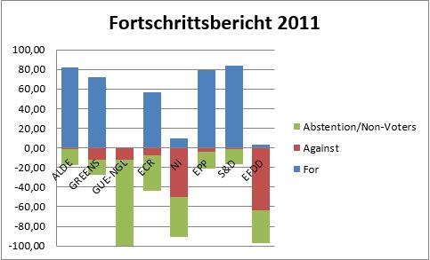 Grafik 3: Abstimmungsverhalten der Fraktionen zu Fortschrittsberichten 2005, 2011 und 2015 in %