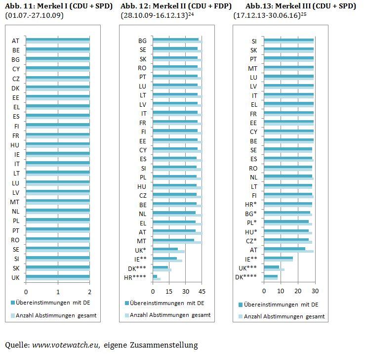Abbildungen 11-13: Übereinstimmendes Wahlverhalten mit Deutschland im Bereich Justiz & In-neres der Merkel-Kanzlerschaften I-III