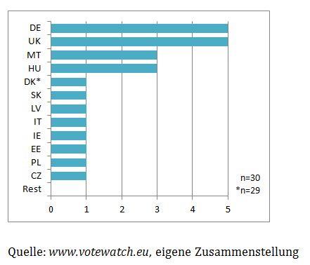 Abbildung 1: Abstimmungsminderheiten im Bereich Beschäftigungs- und Sozialpolitik (2009-2016)