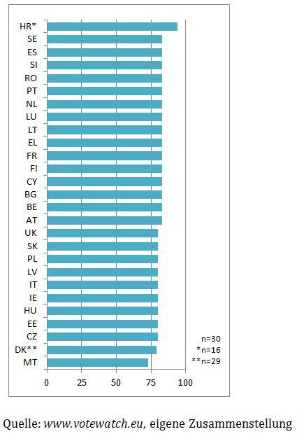 Abbildung 2: Übereinstimmendes Wahlverhalten mit Deutschland in der Beschäftigungs- und Sozialpolitik in Prozent (2009-2016)