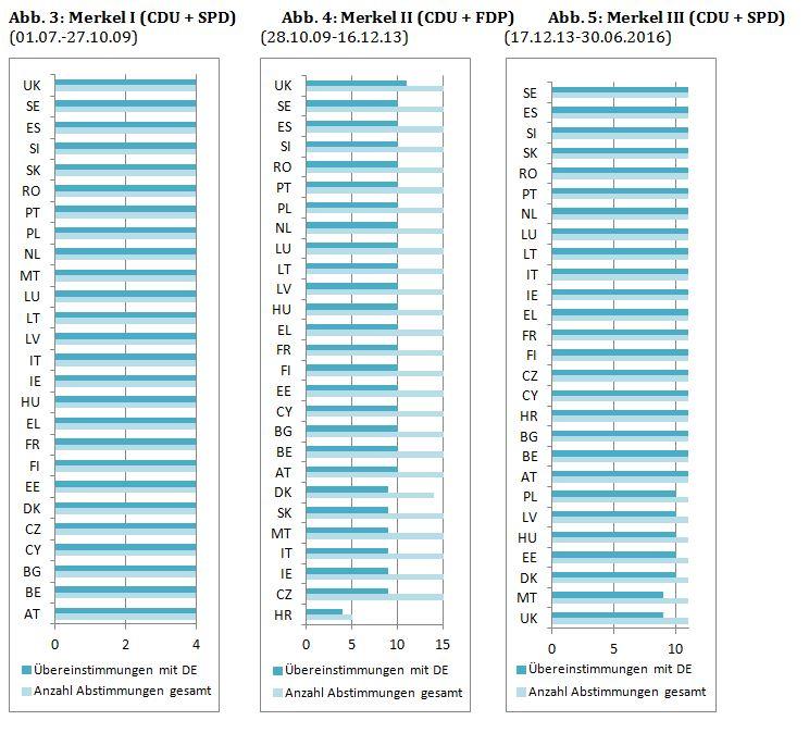 Abbildungen 3-5 : Übereinstimmendes Wahlverhalten mit Deutschland in der Beschäftigungs- und Sozialpolitik der Merkel-Kanzlerschaften I-III