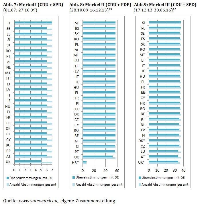Abbildungen 7-9: Übereinstimmendes Wahlverhalten mit Deutschland in der Wirtschaft- und Finanzpolitik der Merkel-Kanzlerschaften I-III
