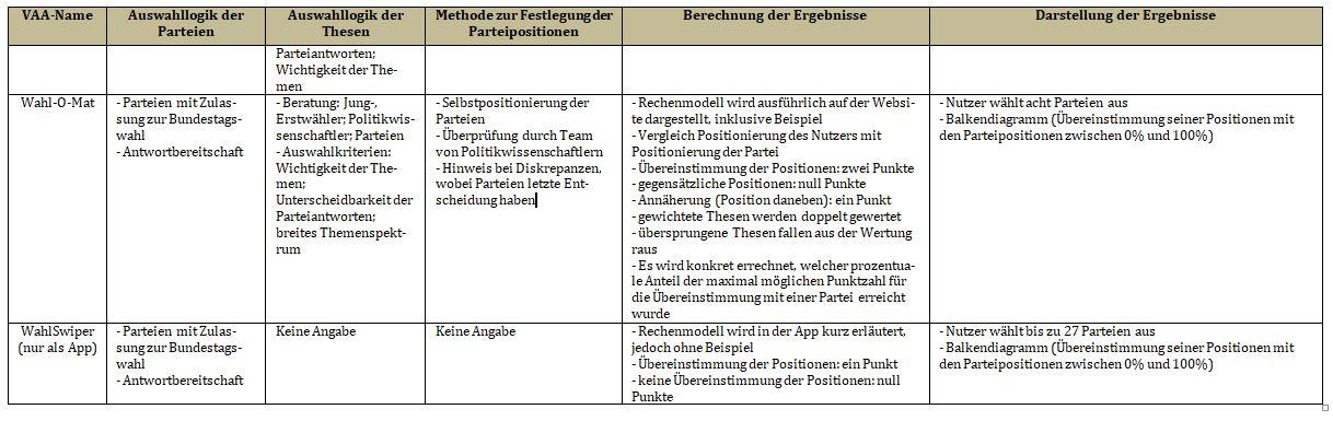 Wahl O Mat Steuer O Mat Bundeswahlkompass Wahlswiper